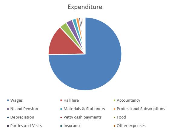 Expenditure 2016-17 Pie Chart
